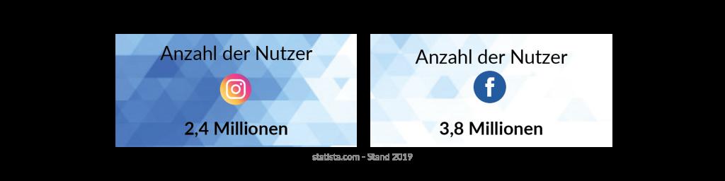 Facebook und Instagram Daten der österreichischen Bevölkerung